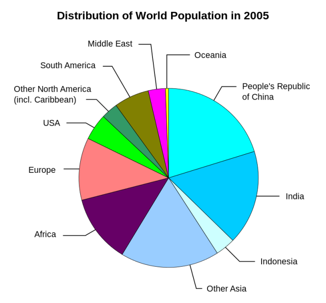 World_population_distribution.svg