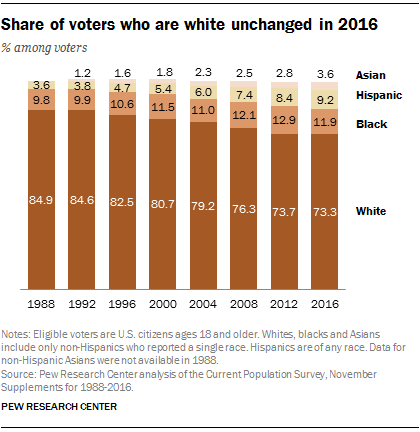 FT_17.05.10_Voter-turnout_whites3-white